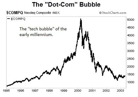 dot-com-bubble