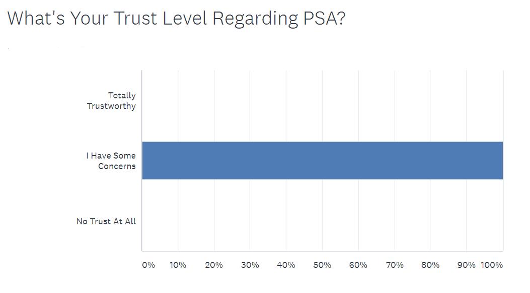 PSA-Concerns