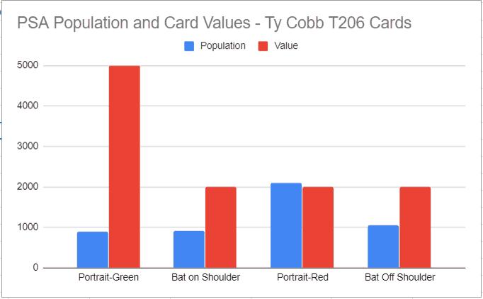 cobb-psa-values