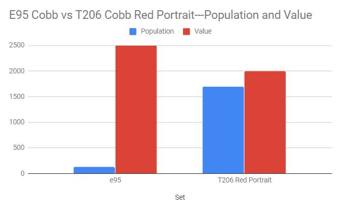e95-vs-t206-cobb