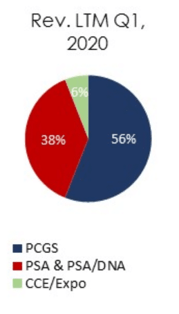 clct-revenue-chart