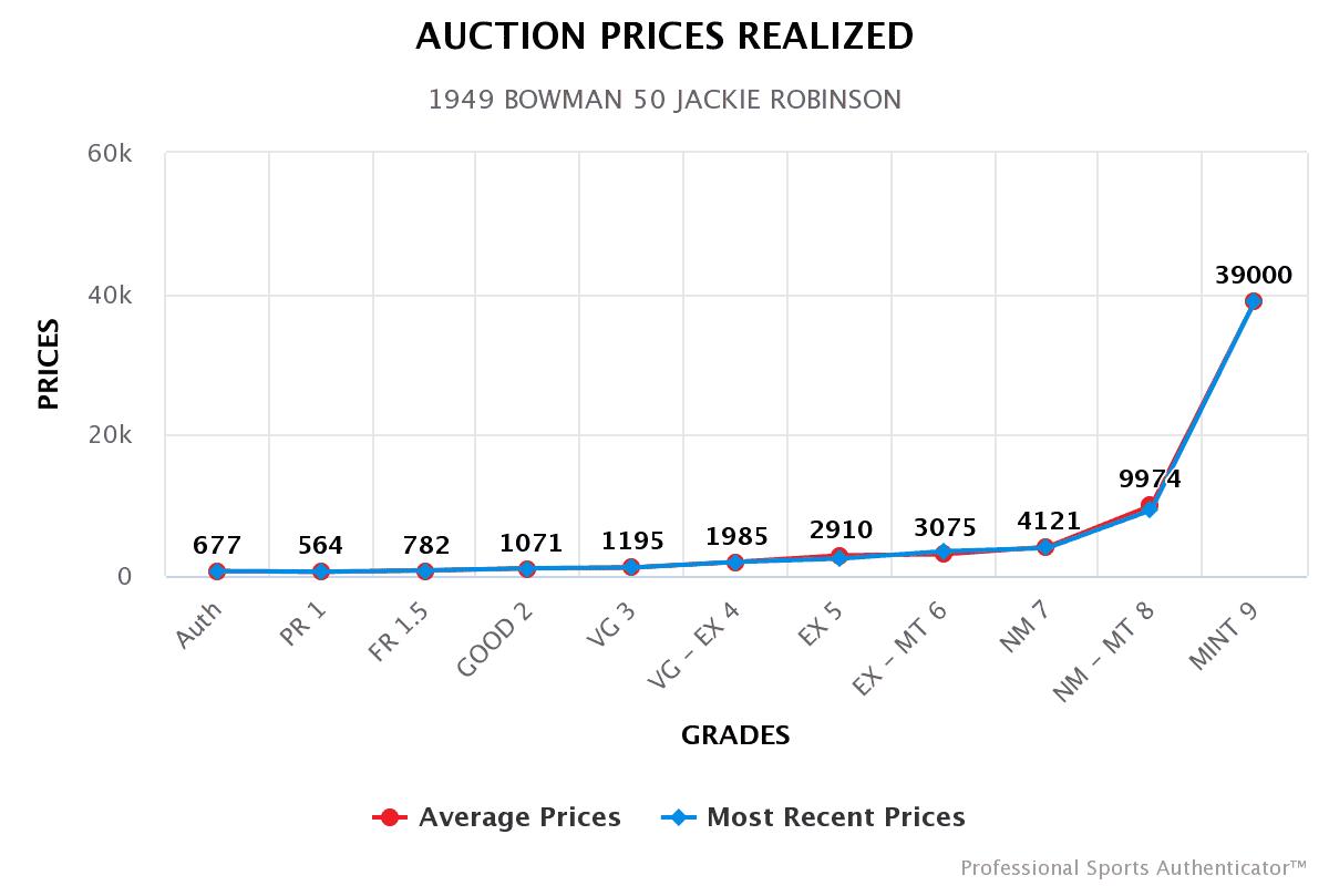 bowman-robinson-prices