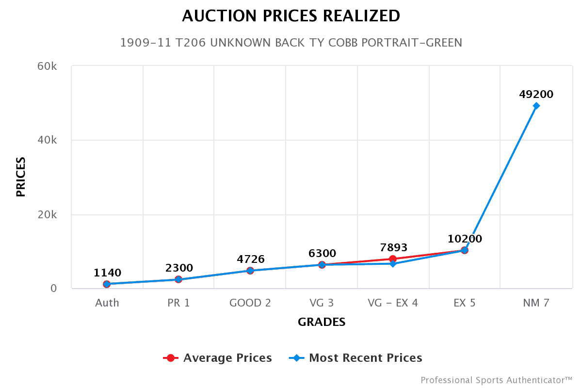 green-cobb-auctions