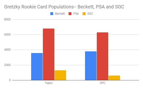 gretzky-rookie-populations