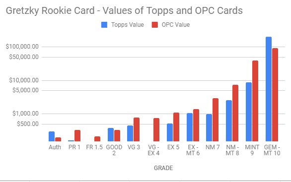 gretzky-rookie-values