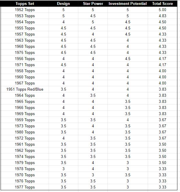 topps-set-rankings