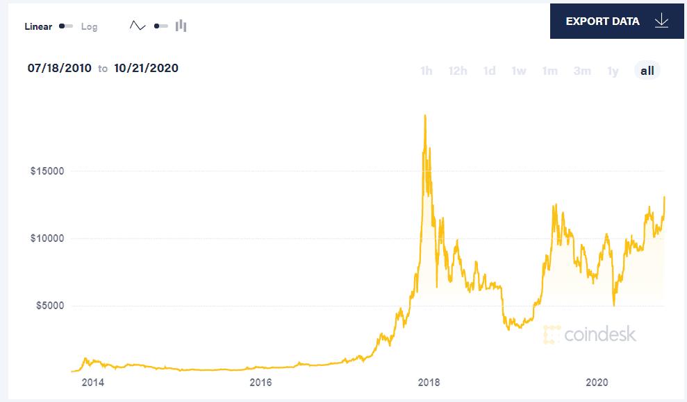 chart-of-bitcoin