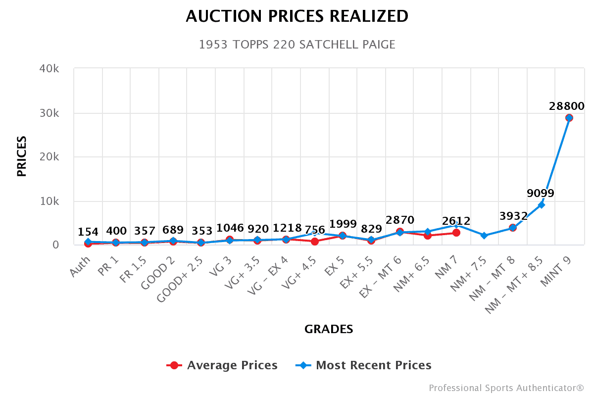 auction-prices-realized (2)