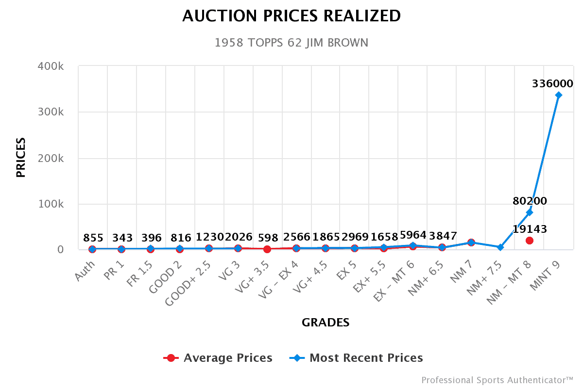 auction-prices-realized