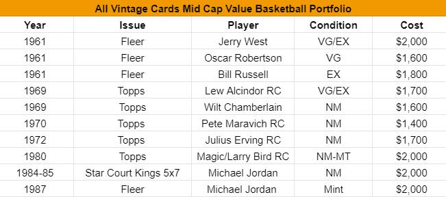 all-vintage-mid-cap-basket-list
