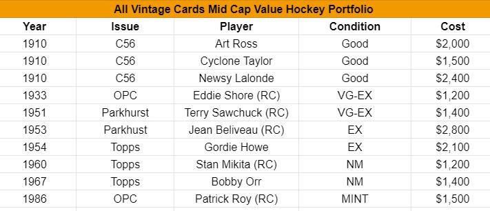 mid-value-hockey-list