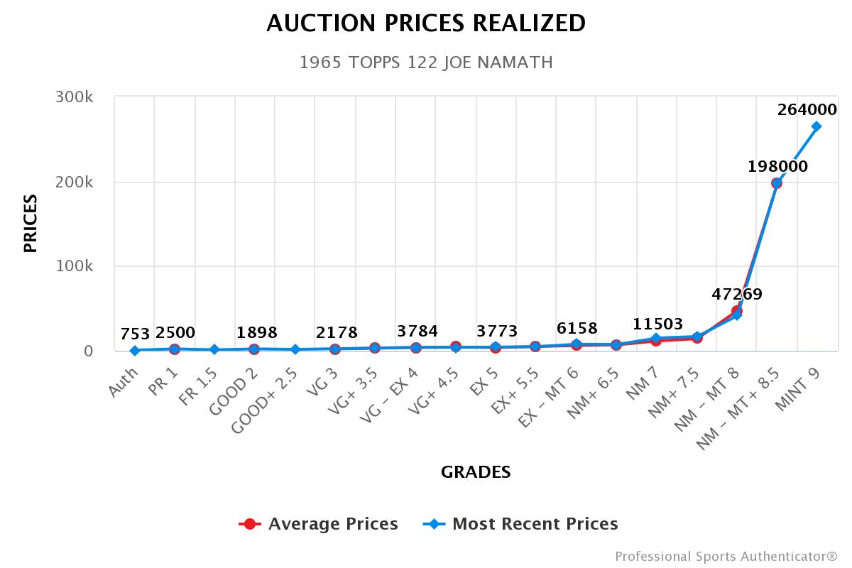 namath-psa-pricing